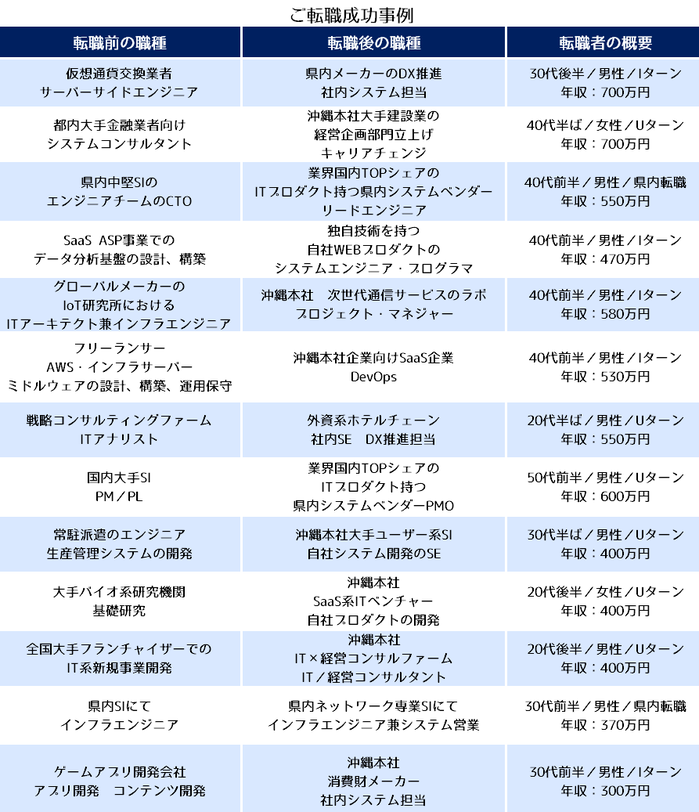 okinawaIT転職事例.png