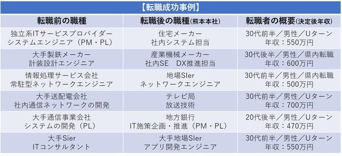 転職支援実績(IT).jpg